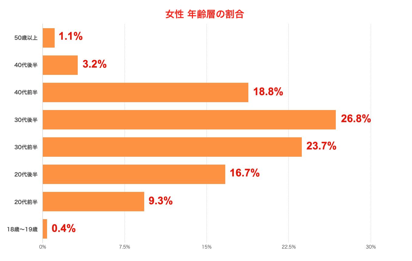 Match(マッチドットコム)女性利用者の年齢層割合