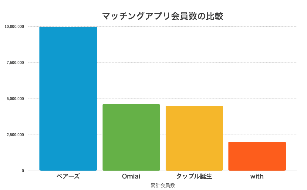 マッチングアプリ会員数の比較 グラフ