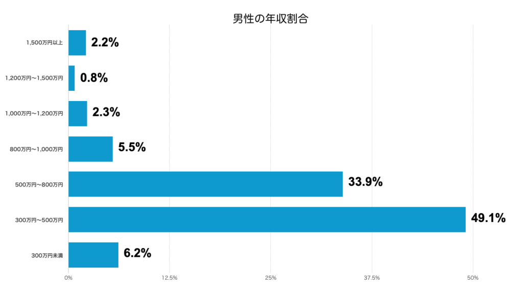 Omiai男性年収割合