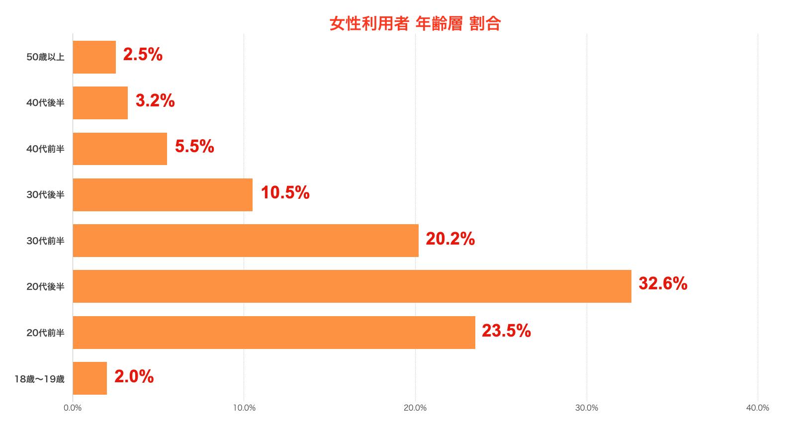 ペアーズ(Pairs)女性利用者 年齢層割合