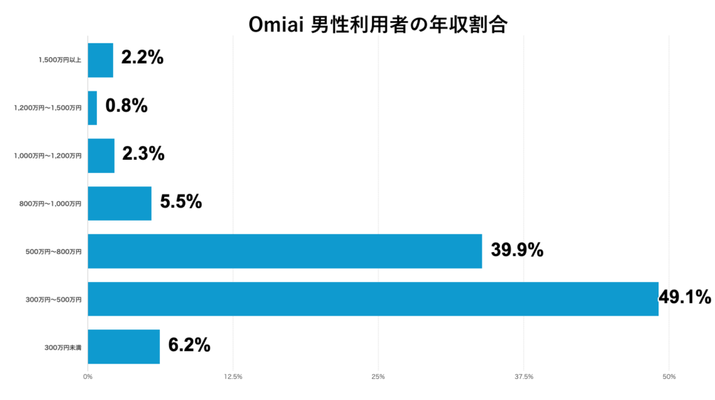 Omiai 男性利用者の年収割合
