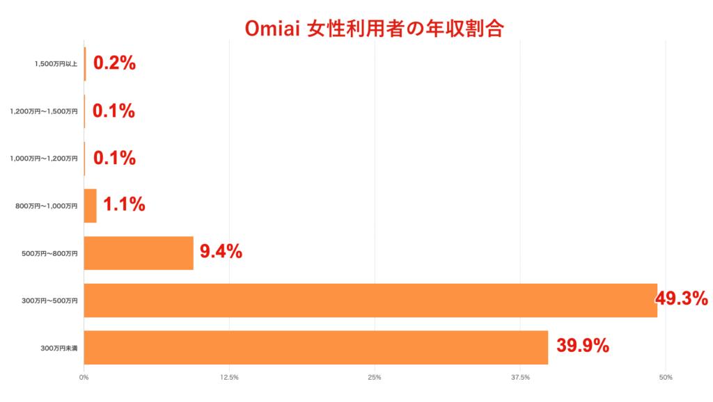 Omiai 女性利用者の年収割合