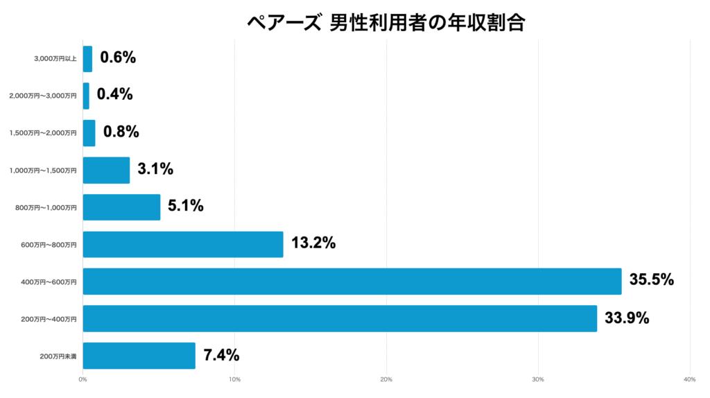 ペアーズ男性利用者の年収割合