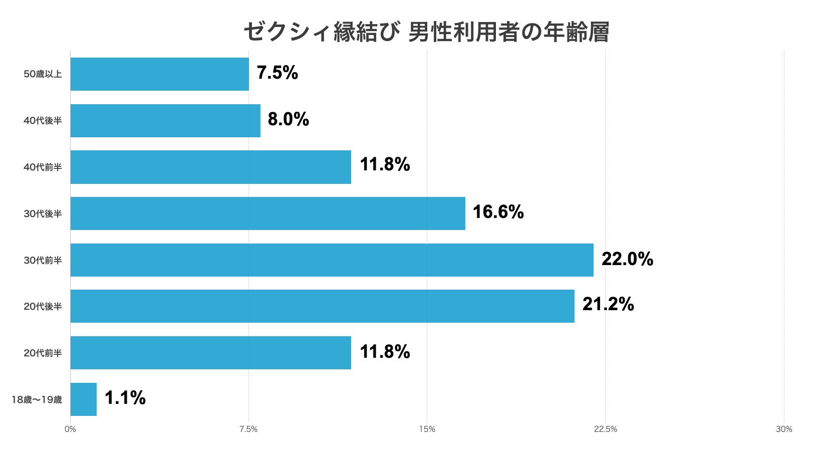 ゼクシィ縁結び 男性利用者の年齢層割合