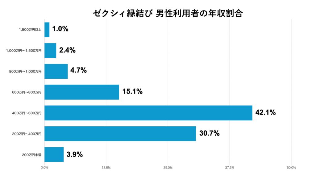 ゼクシィ縁結び 男性利用者の年収割合