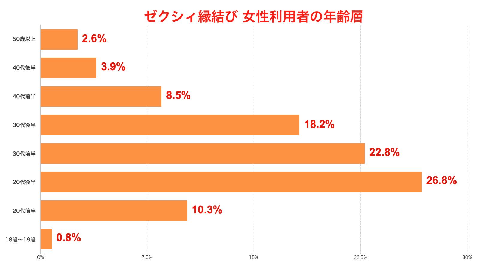 ゼクシィ縁結び 女性利用者の年齢層割合