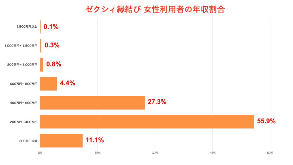 ゼクシィ縁結び 女性利用者の年収割合