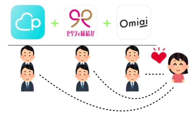複数のアプリを同時に利用する図