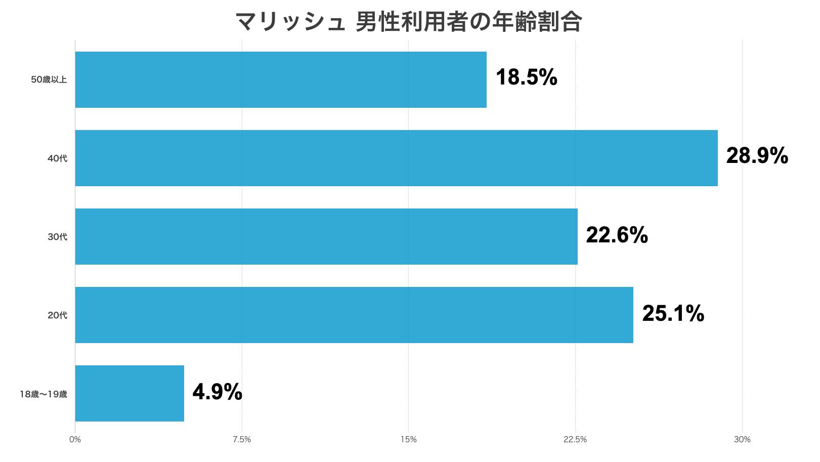 マリッシュ男性利用者の年齢割合