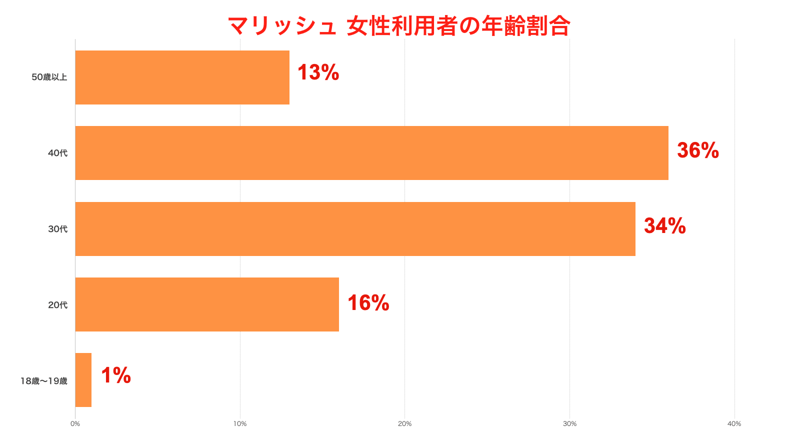 マリッシュ女性利用者の年齢割合