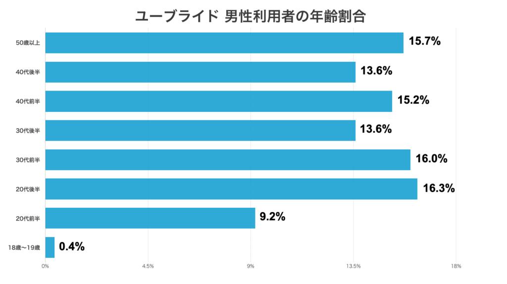 ユーブライド男性利用者の年齢割合