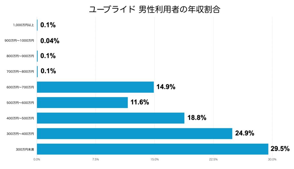 ユーブライド男性利用者の年収割合