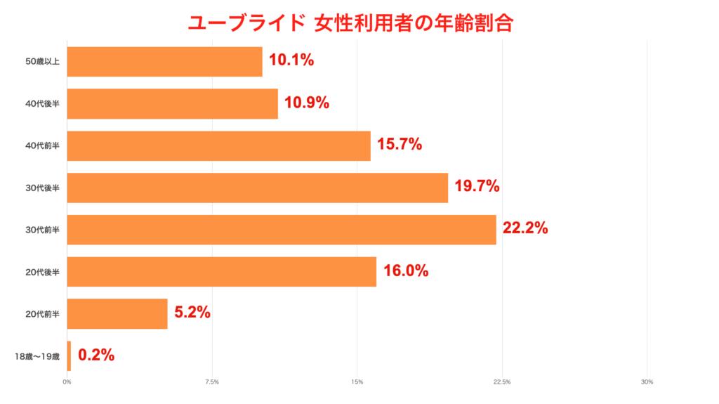 ユーブライド女性利用者の年齢割合