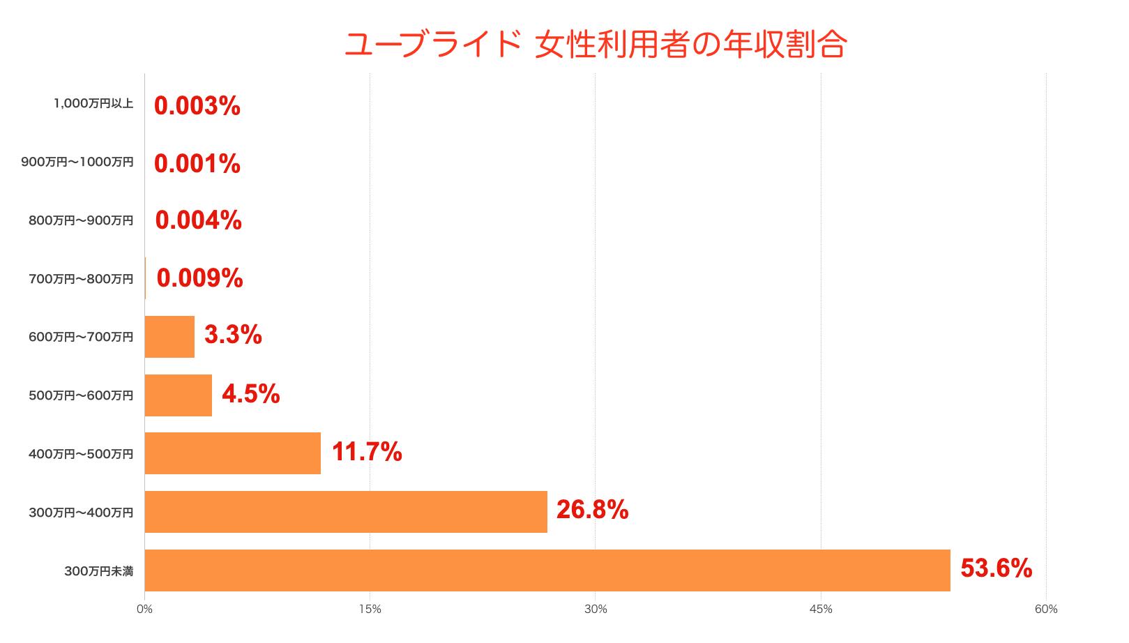ユーブライド女性利用者の年収割合