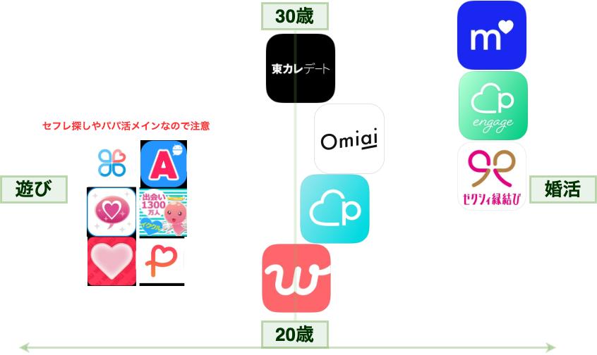 アプリ マトリックス表
