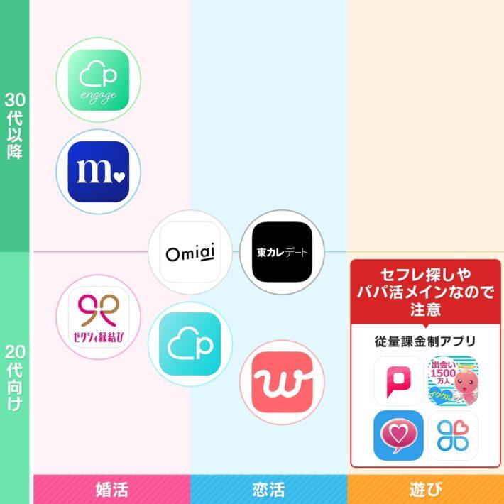 20代におすすめのマッチングアプリ マトリックス表