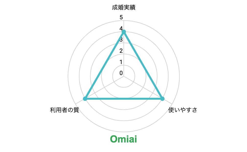 Omiaiのグラフ