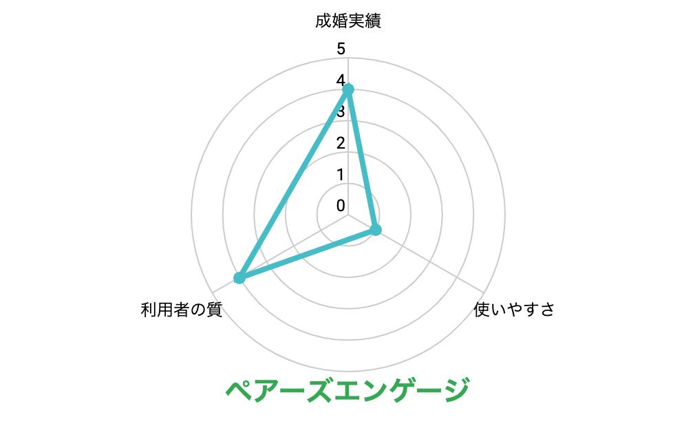 ペアーズエンゲージのグラフ