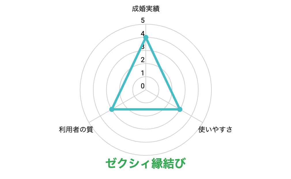 ゼクシィ縁結びのグラフ