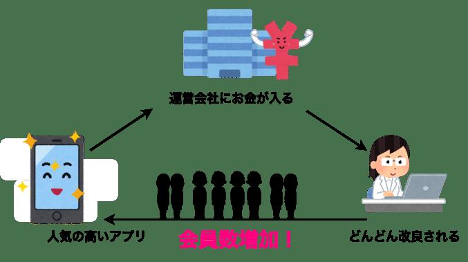 アプリ 循環図