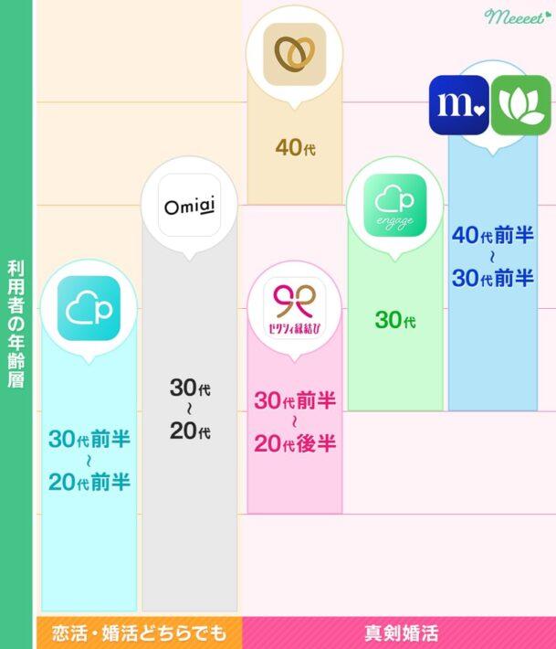 おすすめの婚活アプリ 年齢層マトリックス表