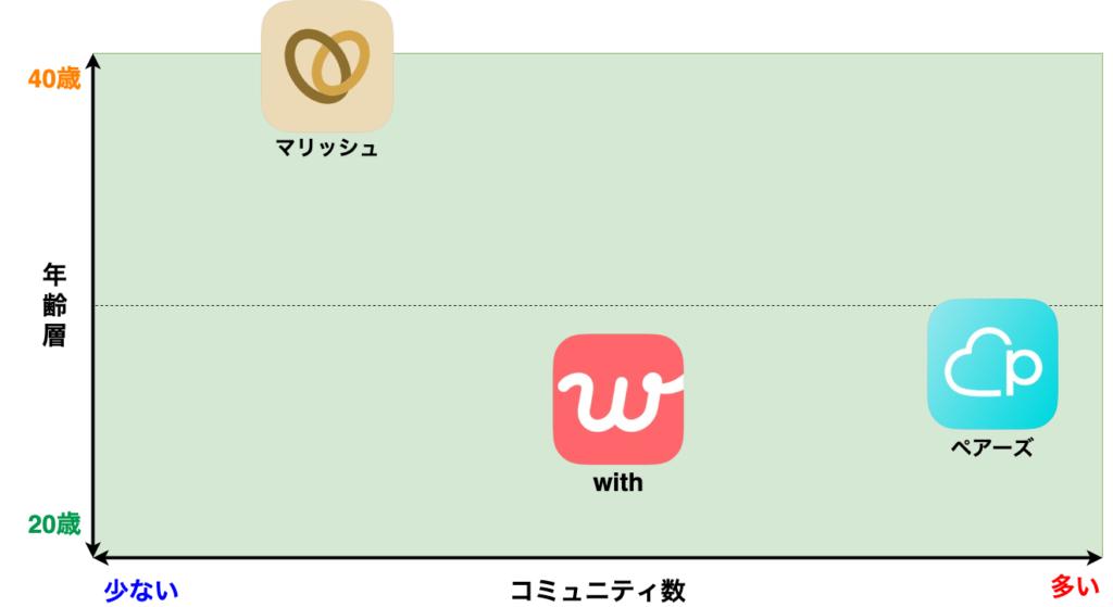 オタクにおすすめの婚活アプリ マトリックス表