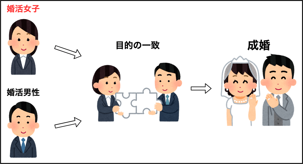 婚活アプリ利用者の目的の一致