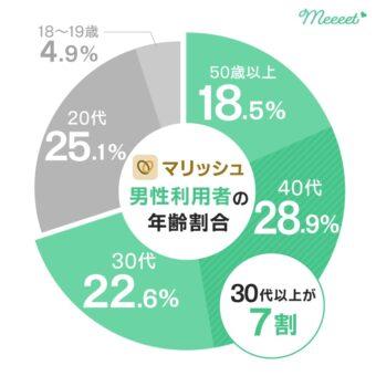 マリッシュ 男性年齢層グラフ