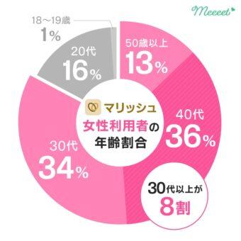 マリッシュ 女性年齢層グラフ