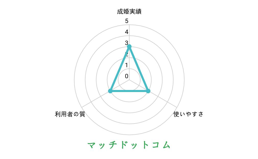 マッチドットコムのグラフ