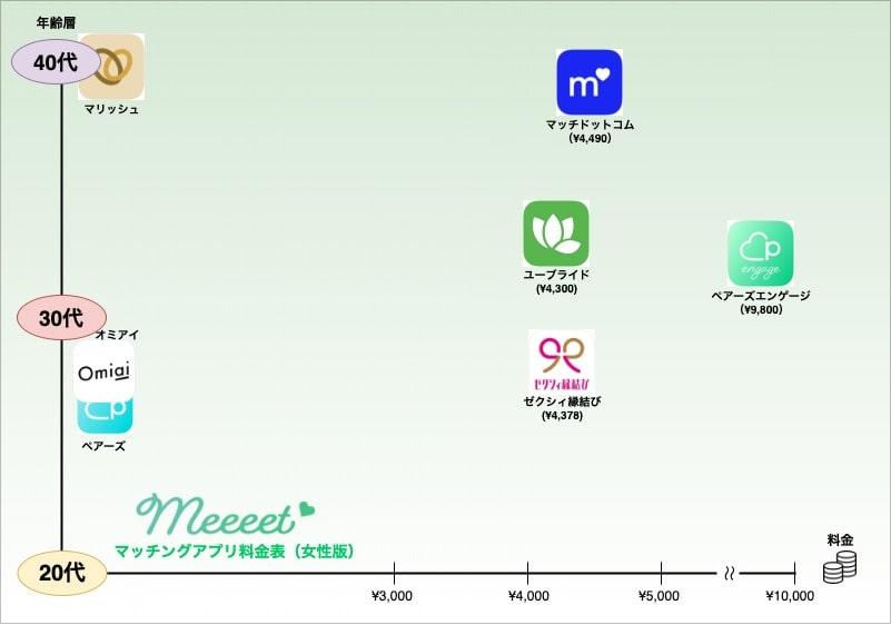 婚活アプリ料金と年齢層の表
