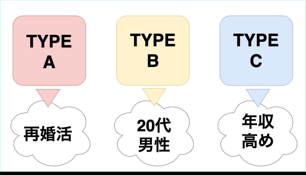 タイプ別 婚活アプリ