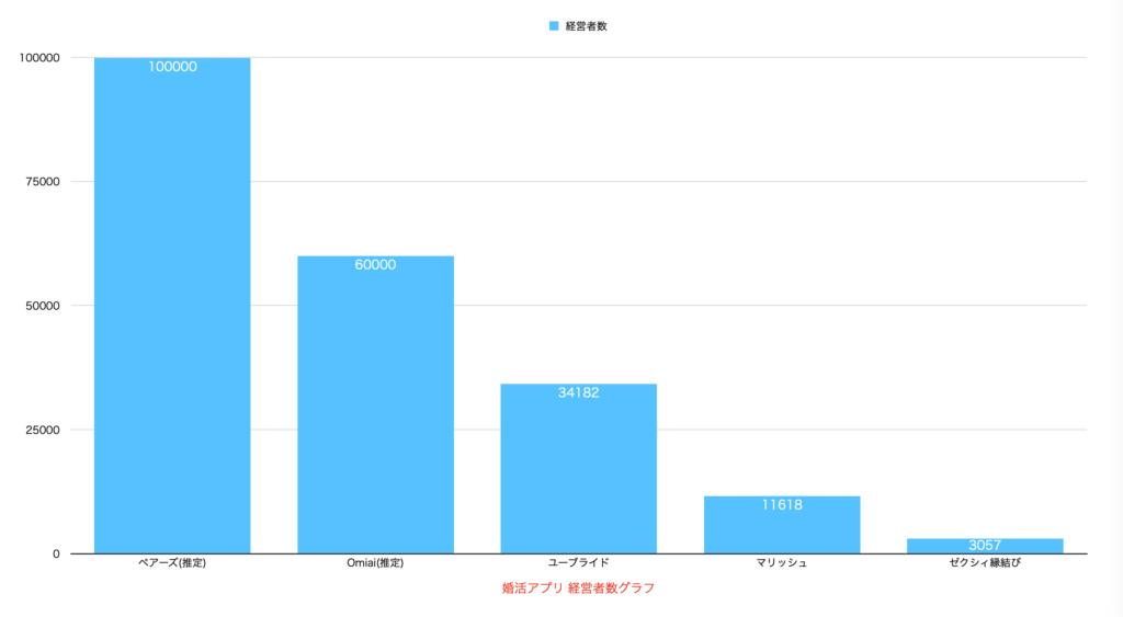 婚活アプリ 経営者数グラフ