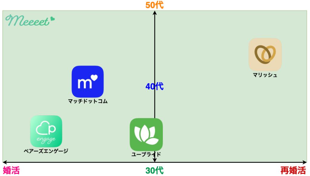 中高年向け婚活アプリマトリックス表