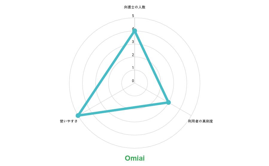 Omiai 弁護士利用者の特徴グラフ