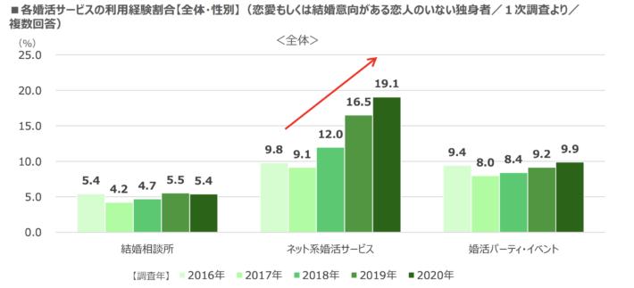 婚活実態調査2020(リクルートブライダル総研調べ)