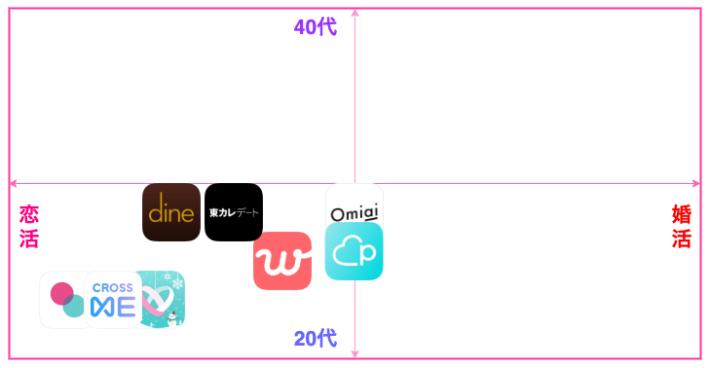 恋活向けマッチングアプリ8選の表