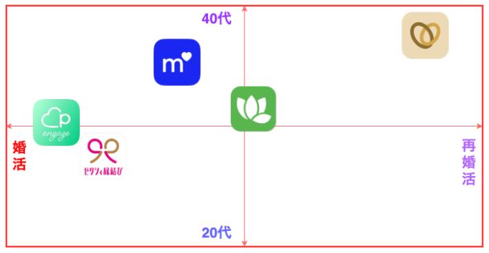 婚活向けマッチングアプリ5選の表