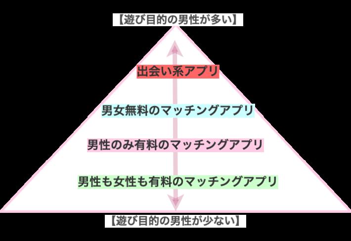 遊び目的 ピラミッド