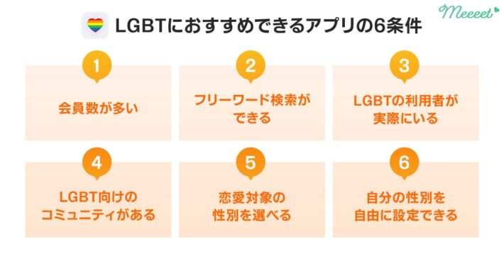 LGBTにおすすめできるアプリの6条件
