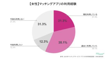 マッチングアプリの利用経験(女性)