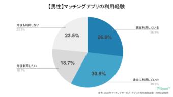 マッチングアプリの利用経験(男性)