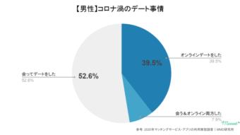 オンラインデート事情(男性)