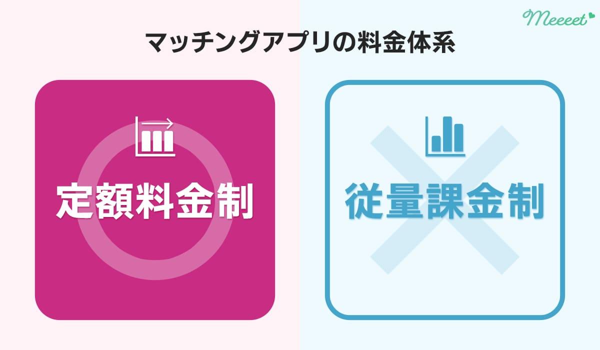 マッチングアプリの料金体系