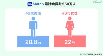 Match 40代割合画像