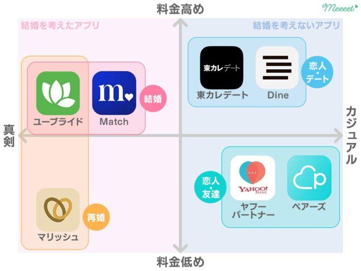 40代向けマッチングアプリ四象限グラフ