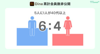 Dine 男女比&40代割合画像