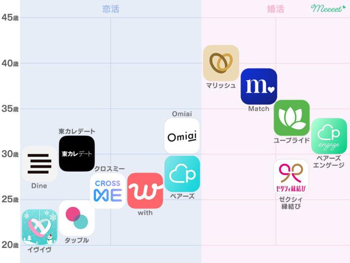 マッチングアプリ 年齢分布図