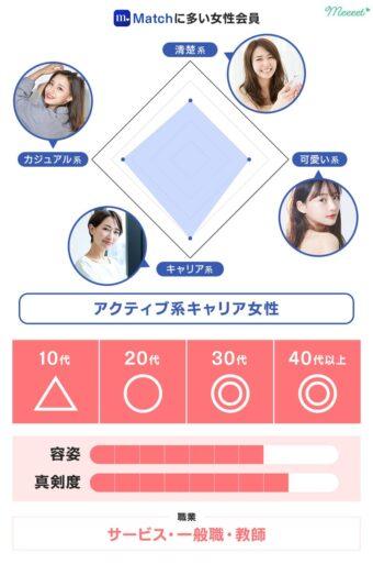 レーダーチャート女性 Match
