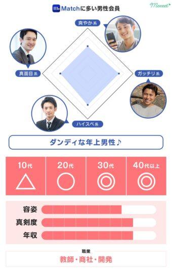 レーダーチャート男性 Match